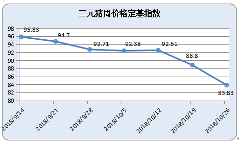 本周(10月20日-10月26日)金锣集团土杂猪周价格定基指数为89.